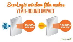 enerlogic window film kansas city